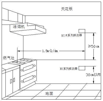 可燃气体探测器安装位置图